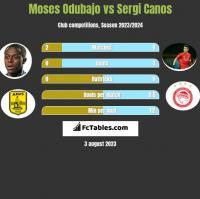 Moses Odubajo vs Sergi Canos h2h player stats