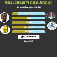 Moses Odubajo vs Stefan Johansen h2h player stats
