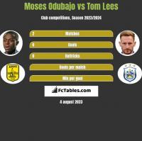 Moses Odubajo vs Tom Lees h2h player stats