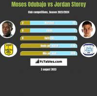 Moses Odubajo vs Jordan Storey h2h player stats
