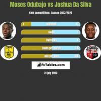 Moses Odubajo vs Joshua Da Silva h2h player stats