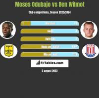 Moses Odubajo vs Ben Wilmot h2h player stats