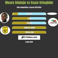 Moses Odubajo vs Osaze Urhoghide h2h player stats