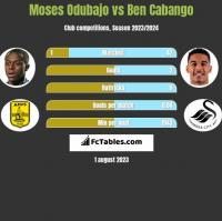 Moses Odubajo vs Ben Cabango h2h player stats