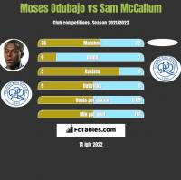 Moses Odubajo vs Sam McCallum h2h player stats
