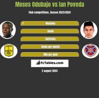 Moses Odubajo vs Ian Poveda h2h player stats