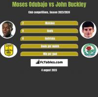 Moses Odubajo vs John Buckley h2h player stats