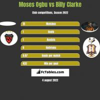 Moses Ogbu vs Billy Clarke h2h player stats