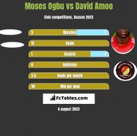 Moses Ogbu vs David Amoo h2h player stats