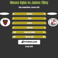 Moses Ogbu vs James Tilley h2h player stats
