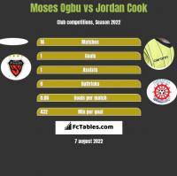 Moses Ogbu vs Jordan Cook h2h player stats