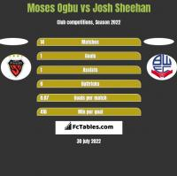Moses Ogbu vs Josh Sheehan h2h player stats