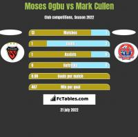 Moses Ogbu vs Mark Cullen h2h player stats
