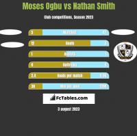 Moses Ogbu vs Nathan Smith h2h player stats