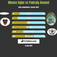 Moses Ogbu vs Padraig Amond h2h player stats