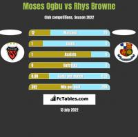 Moses Ogbu vs Rhys Browne h2h player stats