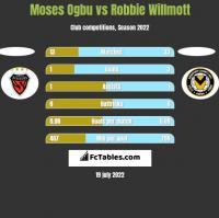 Moses Ogbu vs Robbie Willmott h2h player stats