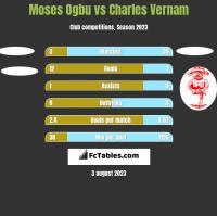 Moses Ogbu vs Charles Vernam h2h player stats
