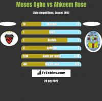 Moses Ogbu vs Ahkeem Rose h2h player stats