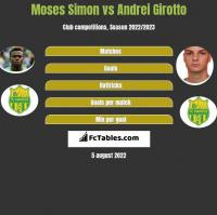 Moses Simon vs Andrei Girotto h2h player stats