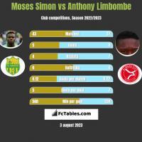 Moses Simon vs Anthony Limbombe h2h player stats