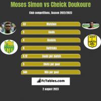 Moses Simon vs Cheick Doukoure h2h player stats