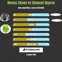 Moses Simon vs Clement Depres h2h player stats