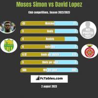 Moses Simon vs David Lopez h2h player stats