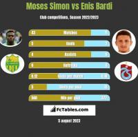 Moses Simon vs Enis Bardi h2h player stats