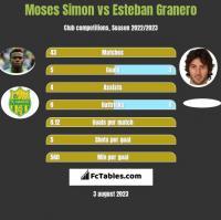 Moses Simon vs Esteban Granero h2h player stats