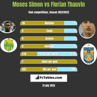 Moses Simon vs Florian Thauvin h2h player stats
