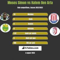 Moses Simon vs Hatem Ben Arfa h2h player stats