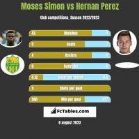 Moses Simon vs Hernan Perez h2h player stats