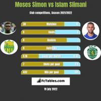 Moses Simon vs Islam Slimani h2h player stats