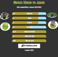 Moses Simon vs Jason h2h player stats
