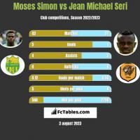 Moses Simon vs Jean Michael Seri h2h player stats