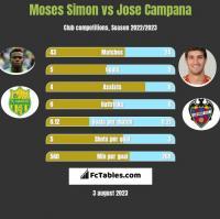 Moses Simon vs Jose Campana h2h player stats