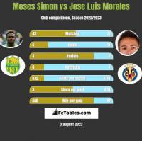 Moses Simon vs Jose Luis Morales h2h player stats