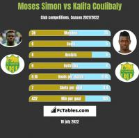 Moses Simon vs Kalifa Coulibaly h2h player stats