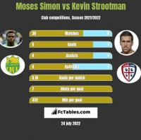 Moses Simon vs Kevin Strootman h2h player stats