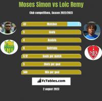Moses Simon vs Loic Remy h2h player stats