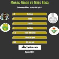 Moses Simon vs Marc Roca h2h player stats