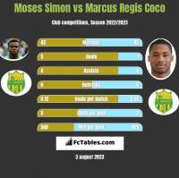 Moses Simon vs Marcus Regis Coco h2h player stats