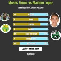 Moses Simon vs Maxime Lopez h2h player stats