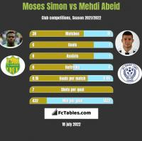Moses Simon vs Mehdi Abeid h2h player stats
