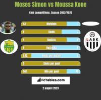 Moses Simon vs Moussa Kone h2h player stats