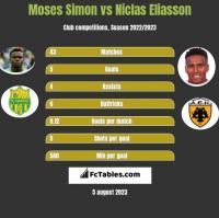 Moses Simon vs Niclas Eliasson h2h player stats
