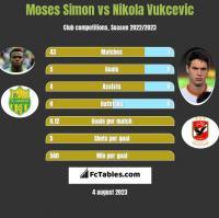 Moses Simon vs Nikola Vukcevic h2h player stats