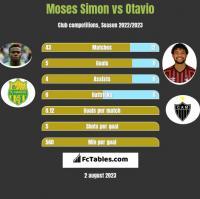 Moses Simon vs Otavio h2h player stats