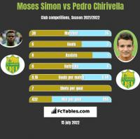 Moses Simon vs Pedro Chirivella h2h player stats